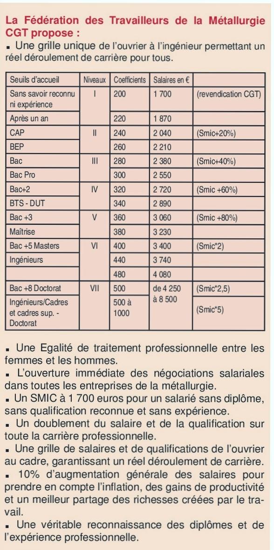 Quelques liens utiles - Grille salaire industrie chimique ...